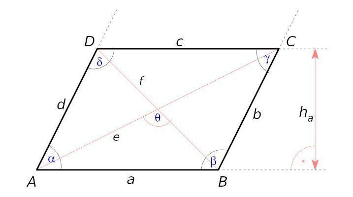 Obseg in ploščina paralelograma