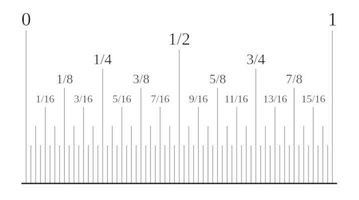 Racionalna števila