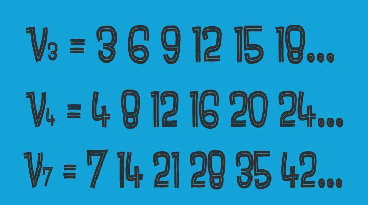 Večkratniki števila